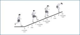 RPE-Skala | RunnersFinest