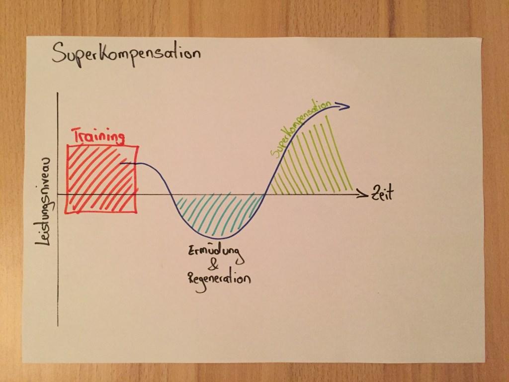 #Breaking3 Superkompensation & Erholung | RunnersFinest