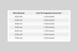 Tabelle mit verschiedenen Laufgeschwindigkeiten