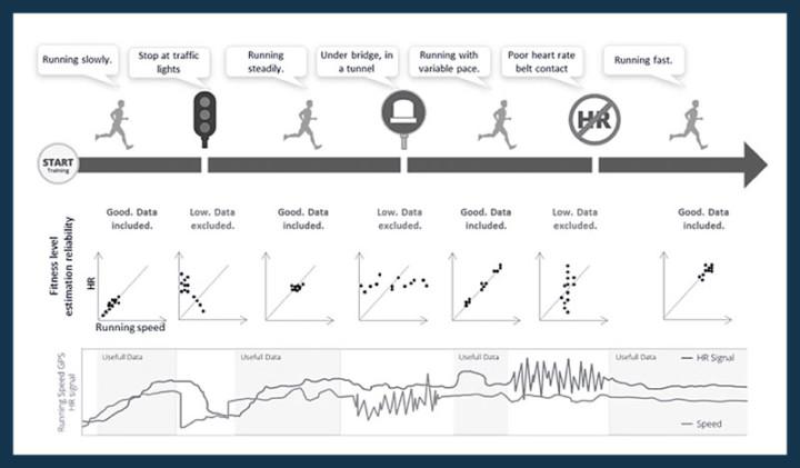 vo2max Berechnung basierend auf Firstbeat-Messtechnologie