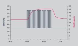 Intermettierendes Intervalltraining zur Steigerung der vo2max grafisch aufbereitet
