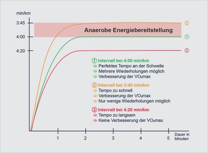 vo2max Intervalltraining grafisch dargestellt