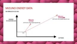 Mizuno Enerzy Dämpfungstechnologie